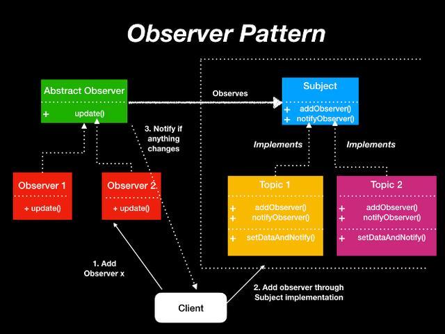 理解软件设计模式