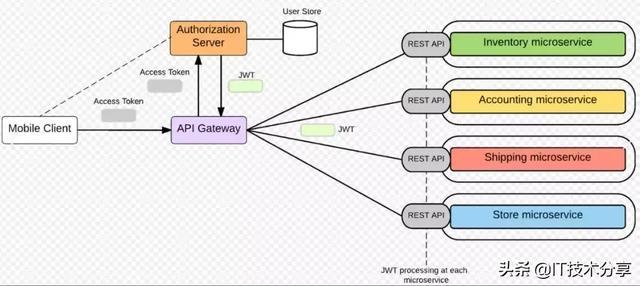 百度技术架构师总结:微服务架构之访问安全