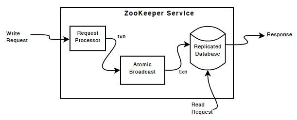 zookeeper源码分析之一服务端启动过程