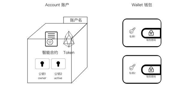 理解EOS钱包、账户、公私钥之间的关系
