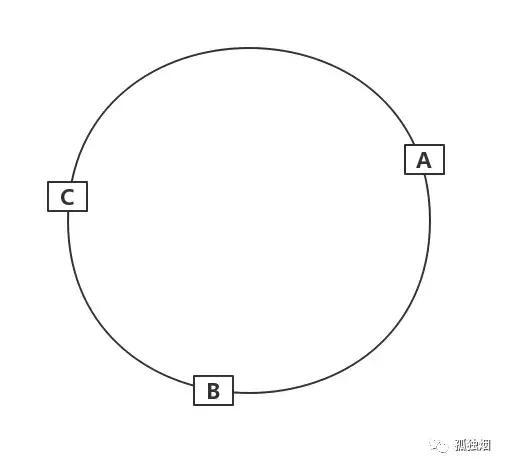 图解一致性哈希算法,分布式缓存就是这么简单