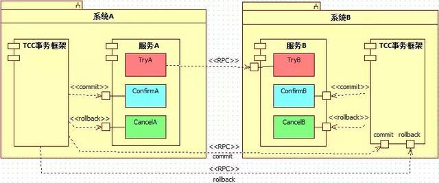如何设计实现一个通用的分布式事务框架?