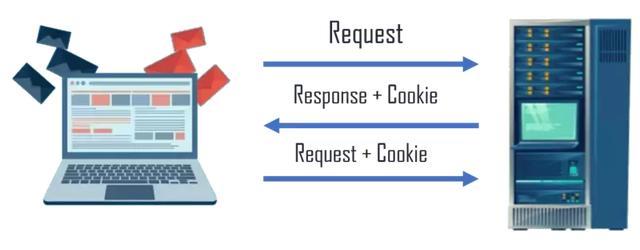 JS 如何创建、读取和删除cookie