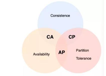 神一样的CAP理论被应用在何方?