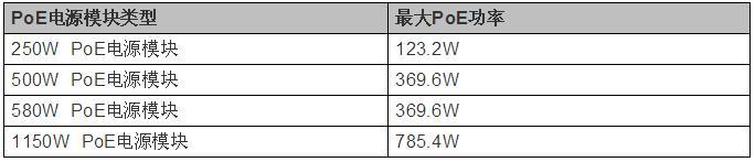 华为交换机简介-一直想弄明白的PoE供电
