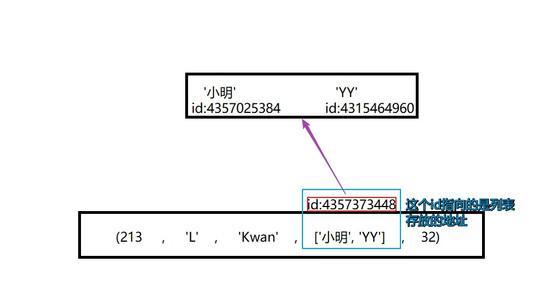 Python数据类型详解——元组