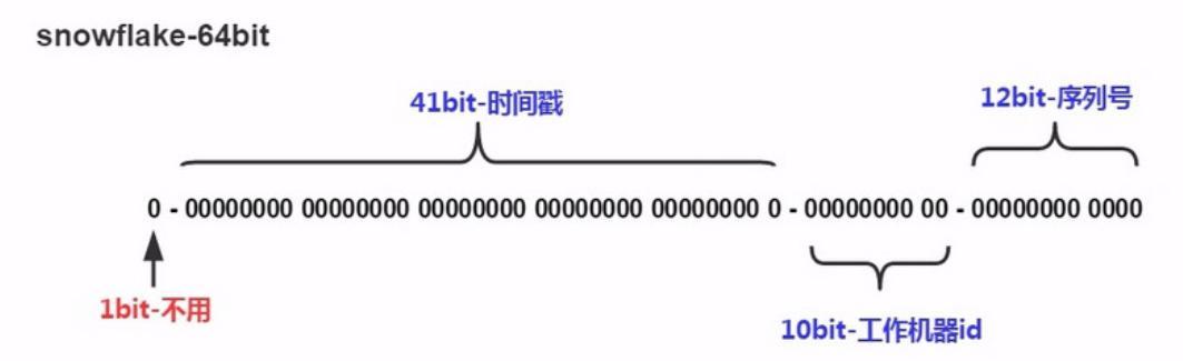 分布式ID生成--雪花算法