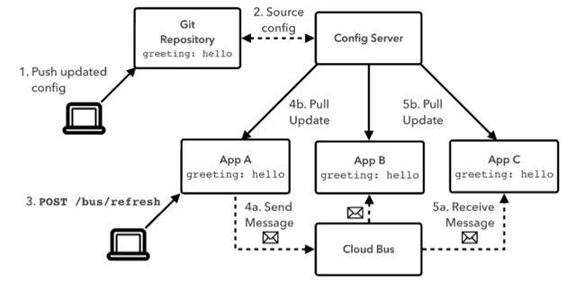 全面而且简洁介绍SpringCloud微服务