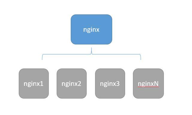 利用nginx做流量限制及集群部署