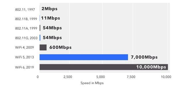 无线路由器用久了,网速会不会越来越慢?