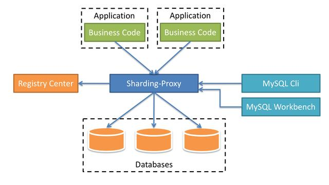 Apache ShardingSphere开源的分布式数据库中间件