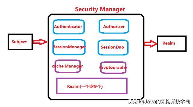 Shiro安全框架之基础原理和案例