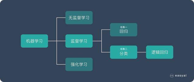 一文看懂逻辑回归算法(基本概念+优缺点+美团应用案例)