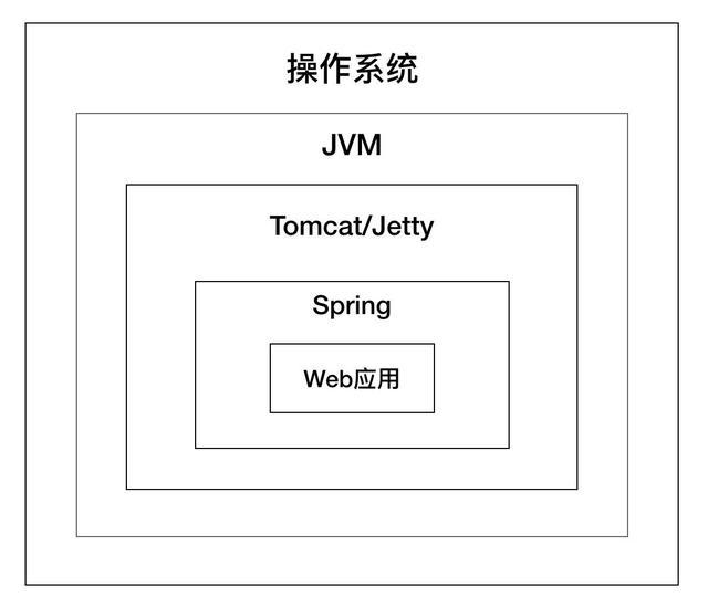 分享:详细讲解Tomcat之系统架构