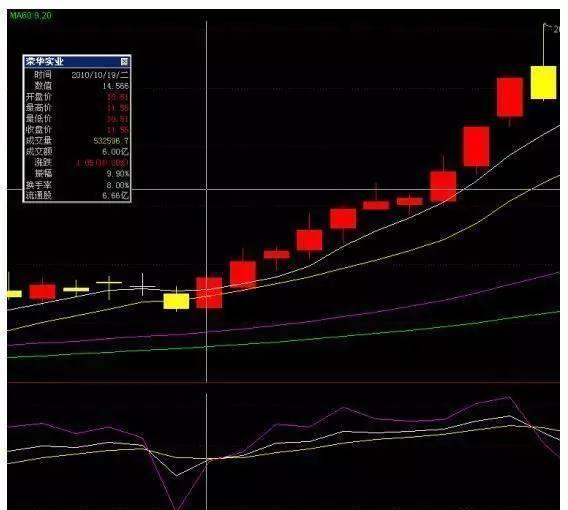 深度剖析:做股票千万不要只看市盈率,市盈率很有可能是个坑