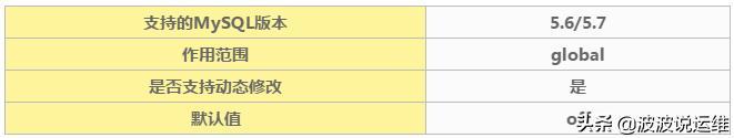 详解MySQL内核对读写分离的支持特性