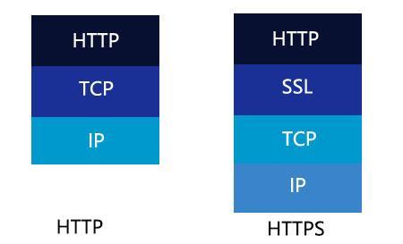 相比较于不安全的HTTP,HTTPS是怎么保证网络通信安全的