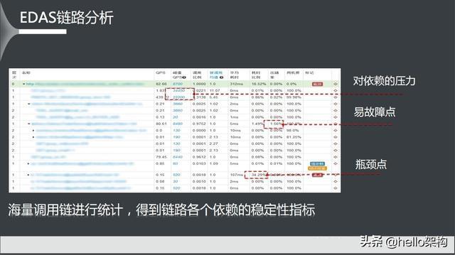 微服务架构如何实现网站服务垂直化拆分