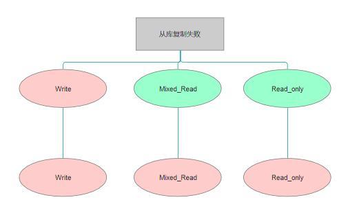 MySQL的consul配置这么设计就完整了