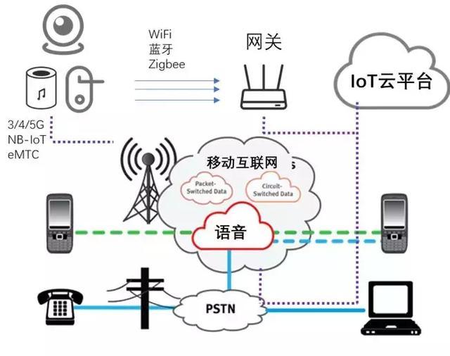 五分钟带你了解物联网(IoT)及其未来应用