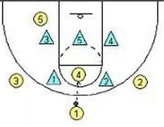 """篮球中最基本的联防战术,你真的了解""""二三联防""""吗?"""