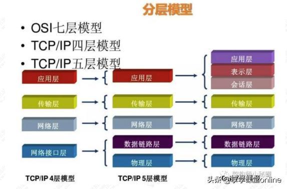 远程网络通讯协议