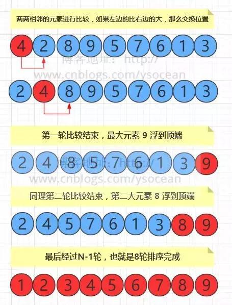 轻松学习冒泡、选择、插入排序算法(图解)
