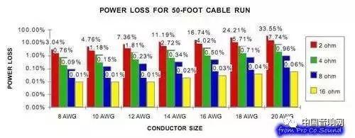 解剖 喇叭线 (speaker cable)