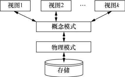 区块链与分享型数据库
