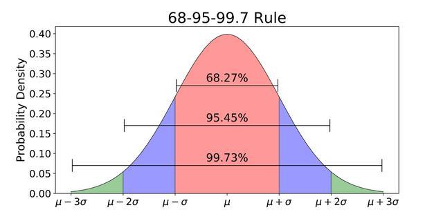 数据分析一定要知道的概率分布知识