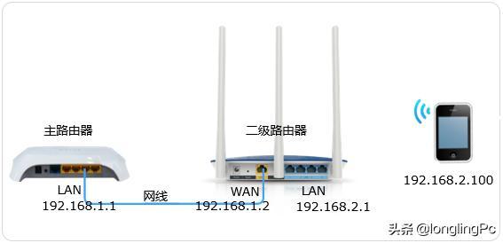 两个无线路由器怎么连接?