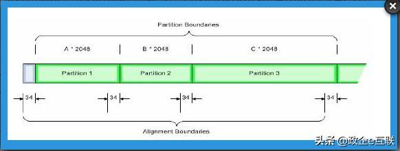 磁盘分区对齐详解与配置