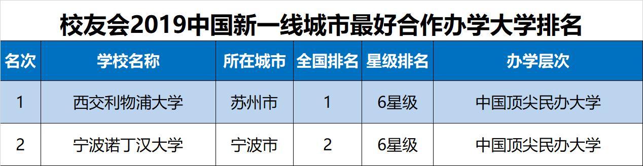2019中国新一线城市最好大学排名,浙江大学第1,武汉大学第3