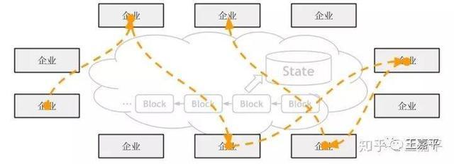 区块链本质论:计算及共识本质