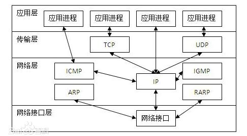TCP/IP 协议