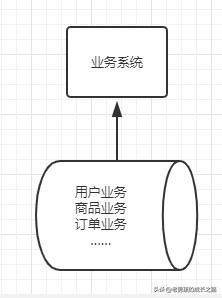 一文带你看透数据库架构的演变过程