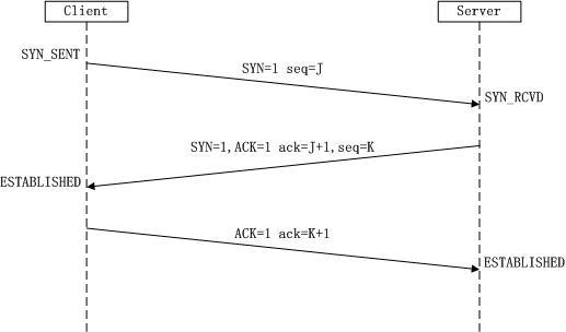 简述:什么是SYN攻击(典型的DDOS攻击)