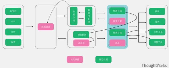 常用的几种大数据架构分析