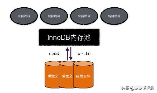 一文看懂mysql数据库Innodb内存结构和内存分配机制
