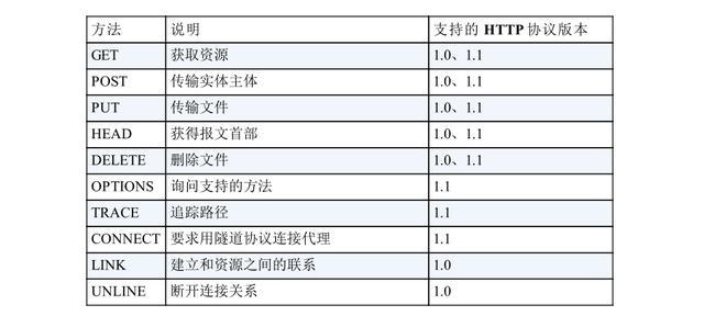 HTTP协议字段和含义