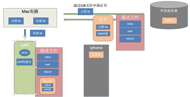 iOS应用签名原理和流程,怎么用脚本实现重签名?