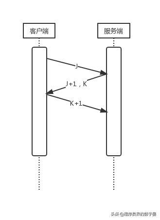 TCP/IP和Socket开发经验分享