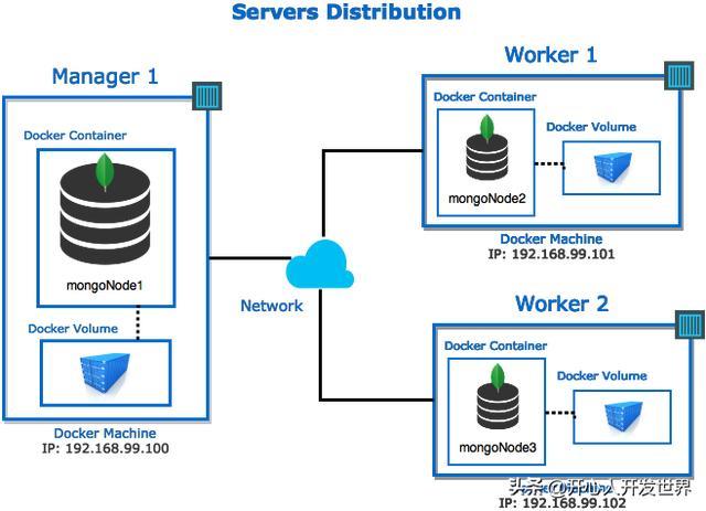 如何使用Docker部署MongoDB副本集