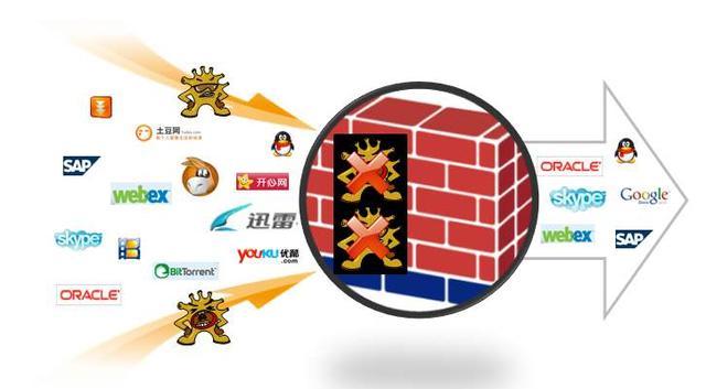 带你了解防火墙安全区域的作用及简单的配置,小白不要错过了