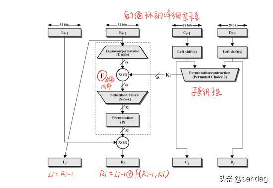 对称密码——DES加密算法