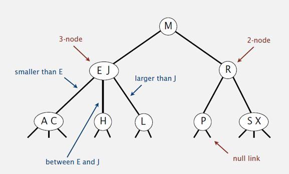 查找算法最强总结及其算法实现