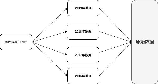 技术分享 | MySQL 多源复制场景分析