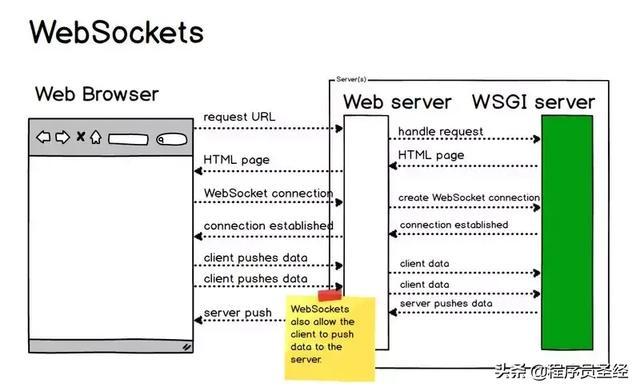 WebSocket 通信过程与实现