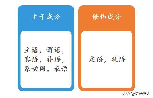 用英语造句的基础:句子成分和简单句