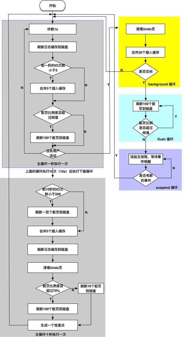 浅析 InnoDB 存储引擎的工作流程